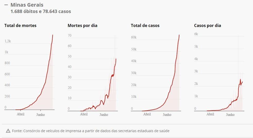 Média móvel dos casos de coronavírus em Minas Gerais — Foto: G1