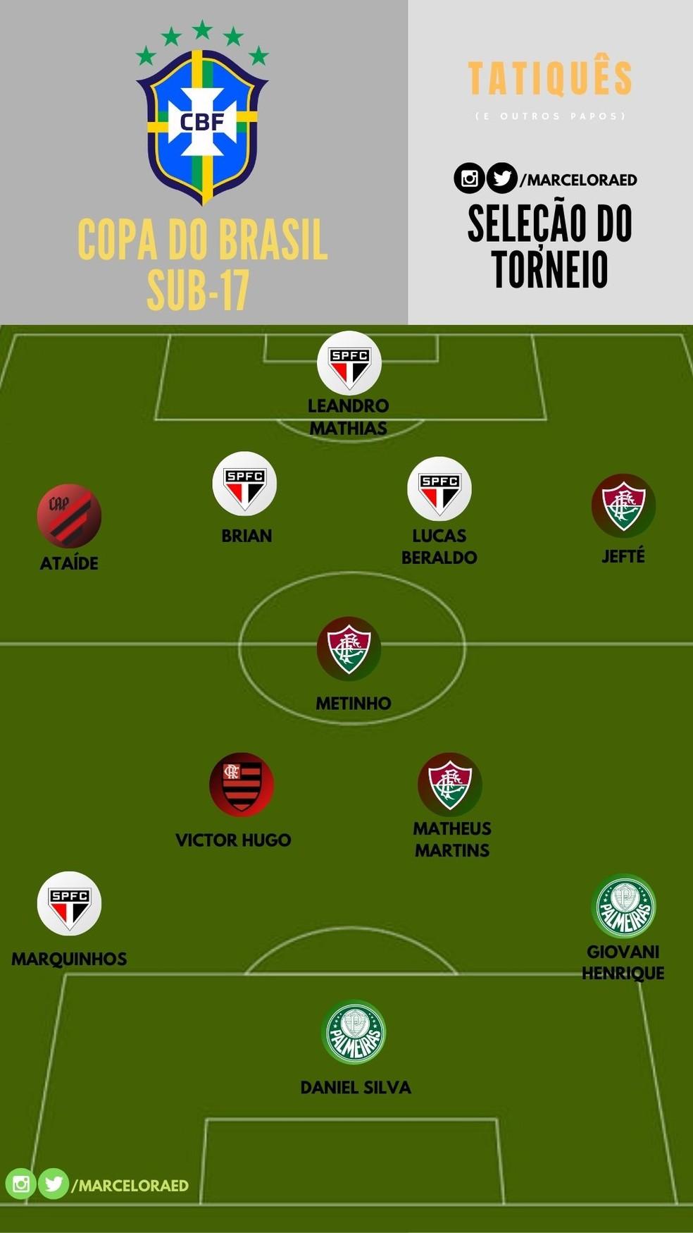 A Base Vem Como Veja Time Ideal Da Copa Do Brasil Sub 17 Tatiques E Outros Papos Ge
