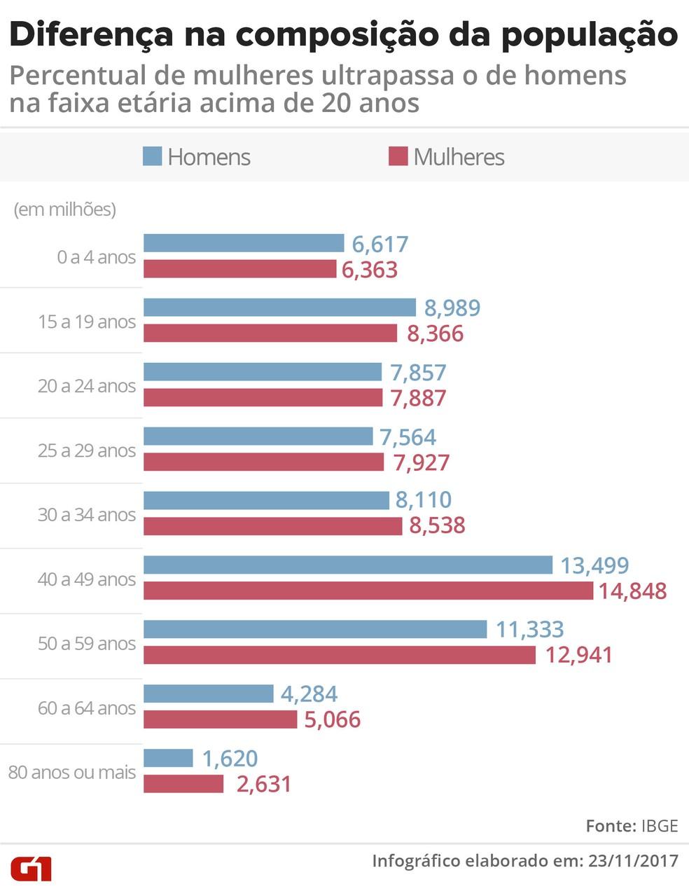 Infográfico: diferença na composição da população; percentual de homens e mulheres por faixa etária (Foto: Arte/G1)