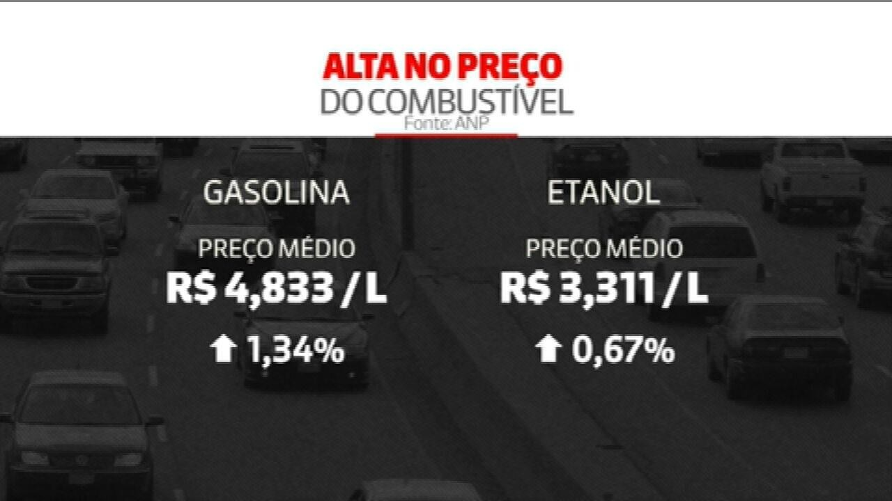 Preço médio da gasolina sobe pela quarta semana seguida