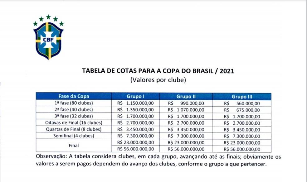 Cotas de participação na Copa do Brasil 2021 — Foto: Reprodução/CBF