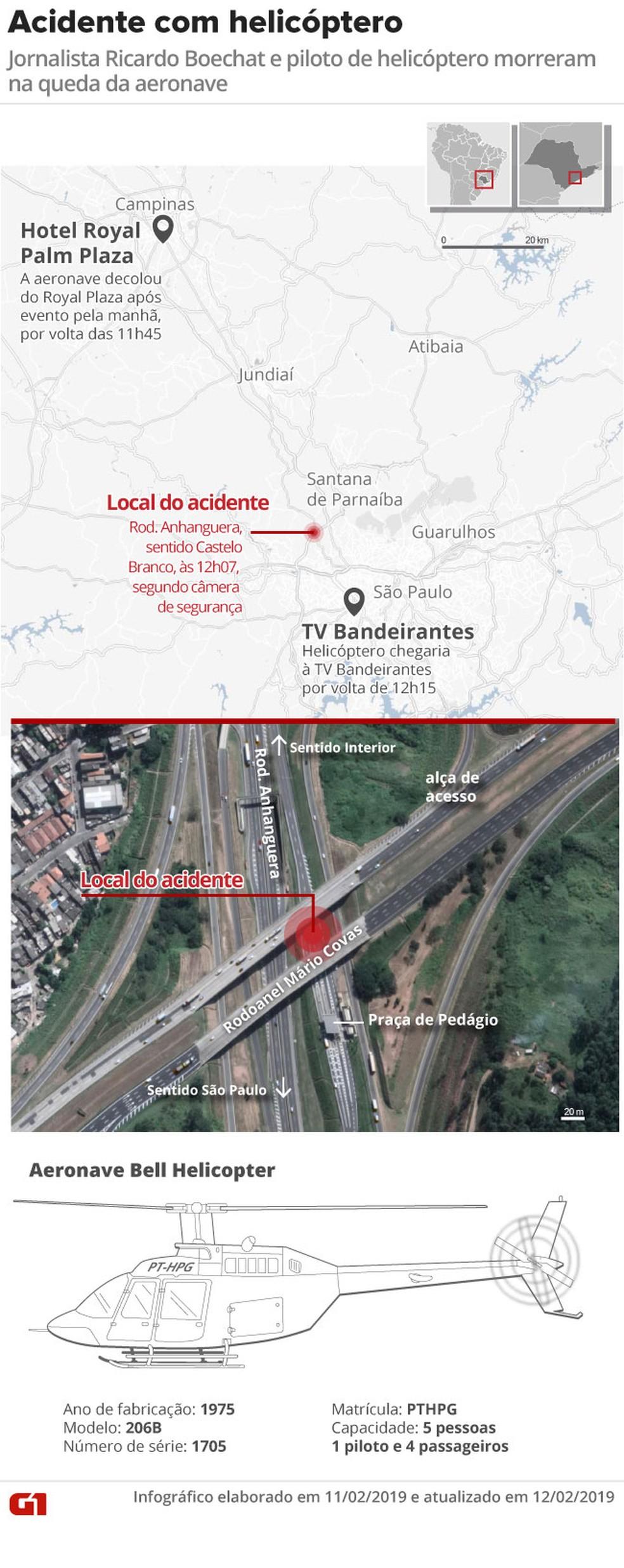 Arte mostra local do acidente com helicóptero no qual morreram o jornalista Ricardo Boechat e o piloto Ronaldo Quattrucci — Foto: Alexandre Mauro/Editoria de Arte/G1