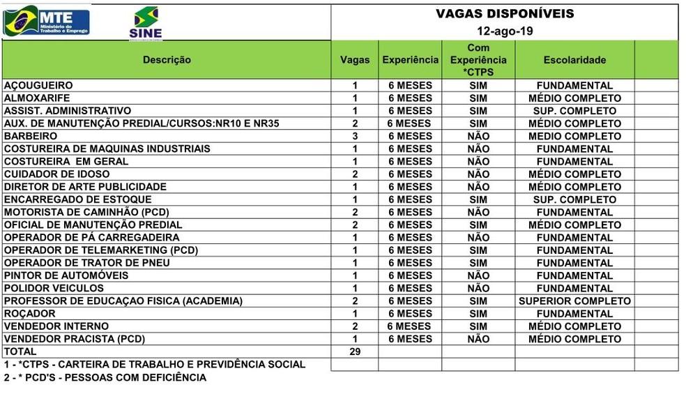 São 29 vagas para esta segunda-feira (12) — Foto: Divulgação/Sine-AC
