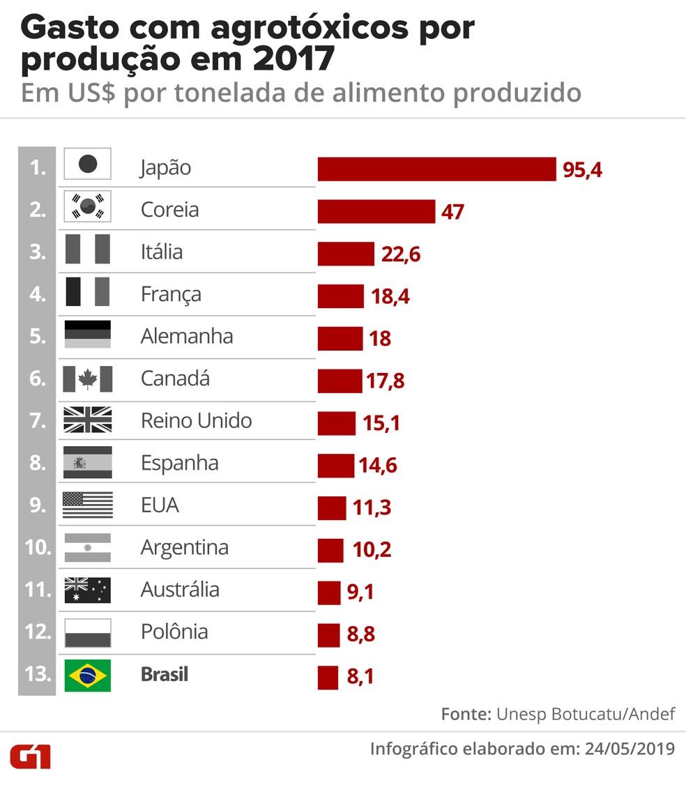 Brasil ocupou 13ª posição no ranking de países que mais usaram agrotóxicos por área plantada em 2017 — Foto: Betta Jaworski/G1