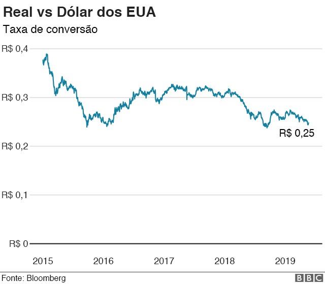 Gráfico mostra relação entre real e dólar (Foto: BBC)