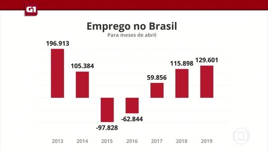 G1 em 1 Minuto: Brasil cria 129 mil vagas de emprego formal em abril