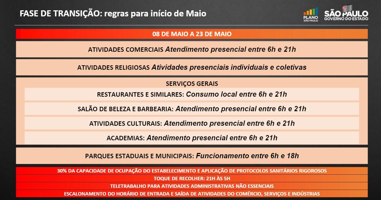 Veja como fica a região de Piracicaba com ampliação de horário para comércio e serviços no Plano SP