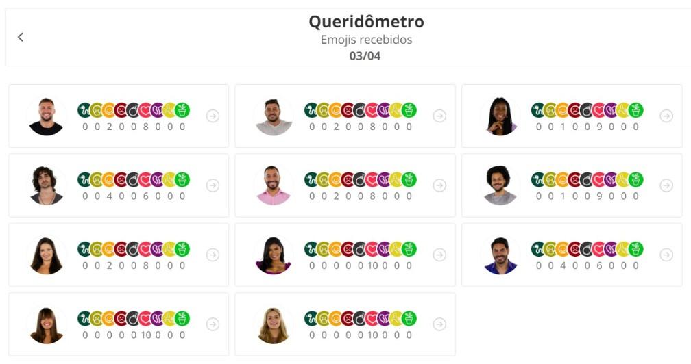 Queridômetro - 03/4 — Foto: Globo