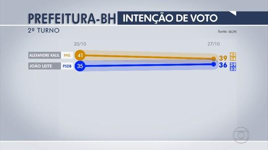 Ibope: Kalil, 39%, João Leite, 36%, brancos/nulos, 20%, não sabem, 5%