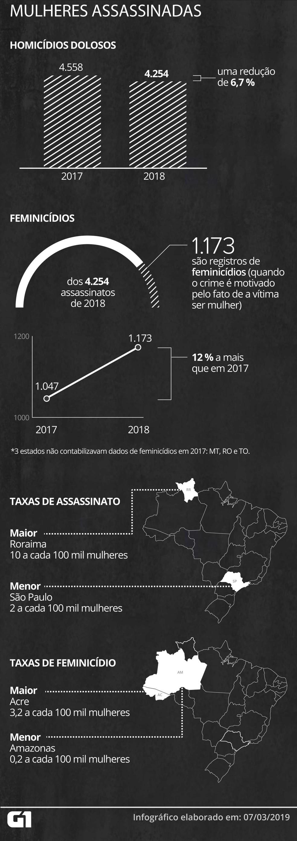 Brasil tem queda de homicídios dolosos de mulheres, mas registros de feminicídio têm crescido — Foto: Foto: Rodrigo Cunha/G1