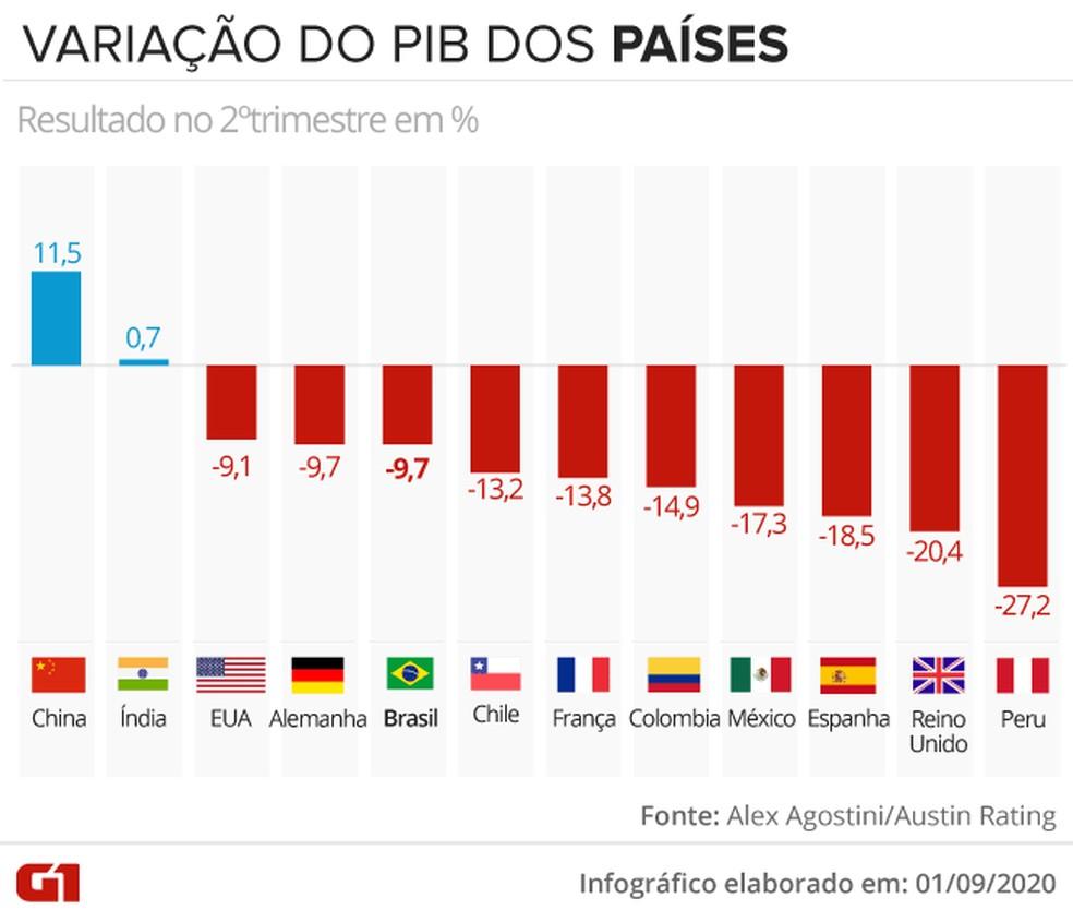 Variação do PIB dos países — Foto: Juliane Souza/G1