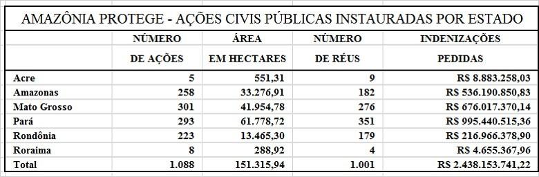 Amazônia protege - ações civis públicas instauradas por estado (Foto: Redação Globo Rural)