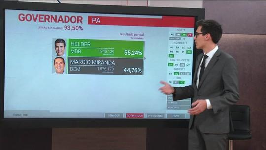 Helder (MDB) é eleito governador do Pará