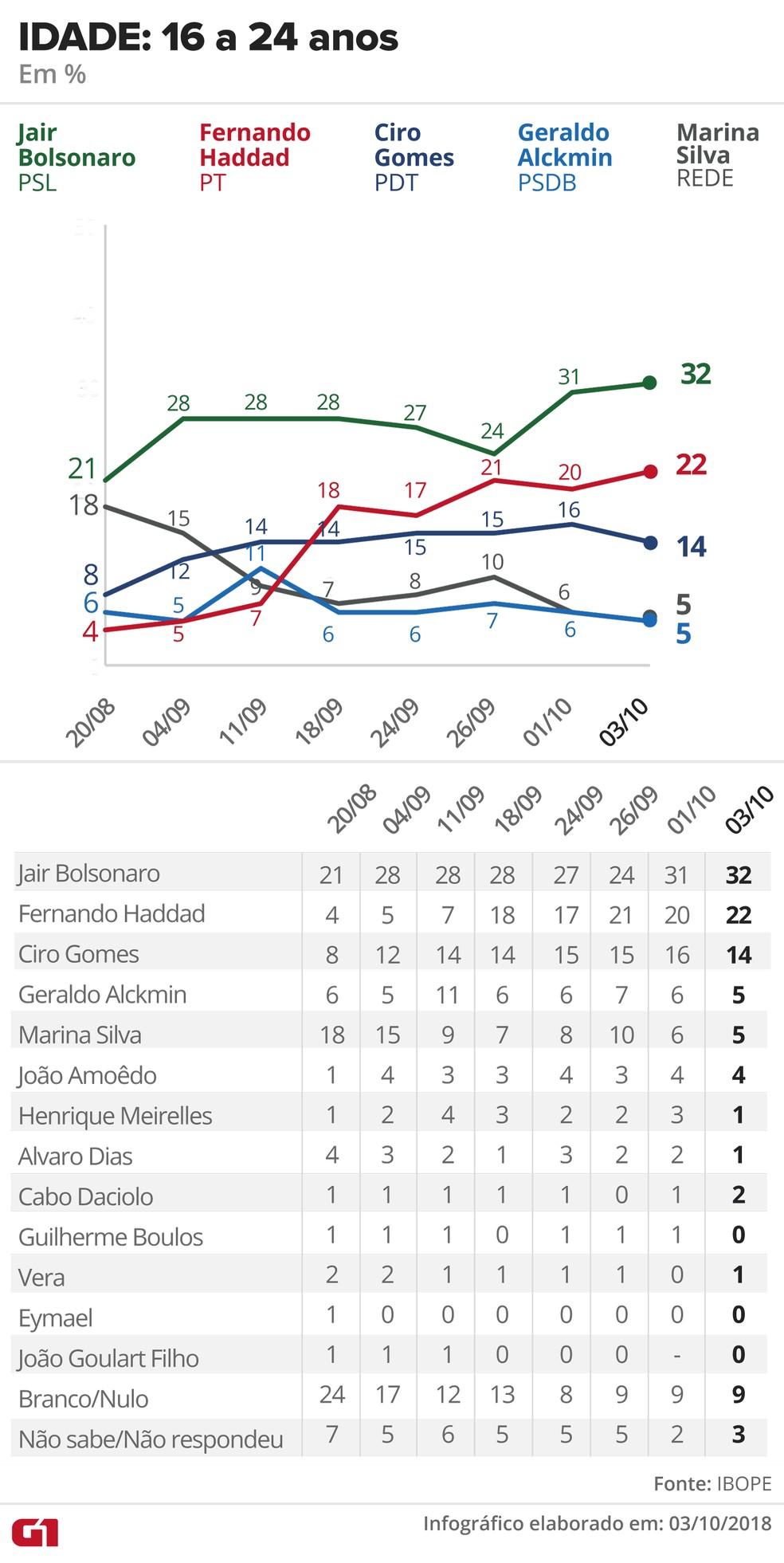 Pesquisa Ibope - 3 de outubro de 2018 - intenção de voto entre eleitores com 16 a 24 anos — Foto: Arte/G1