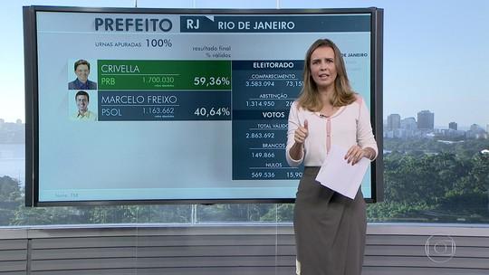 Abstenções superam votos em Freixo, e 'não voto' passa Crivella