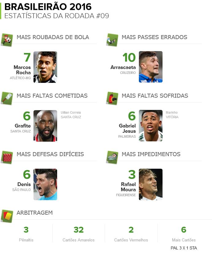 info do Pacotão (Foto: Futdados)