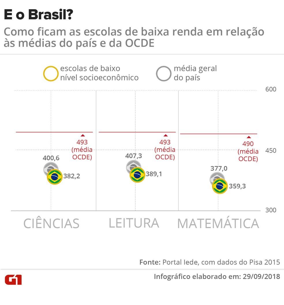 No Brasil, resultado do Pisa 2015 na média geral do país e só entre as escolas com alunos de baixa renda não é tão discrepante porque as duas amostras são parecidas: 82% dos alunos avaliados estudam em escolas de NSE baixo; mas ambas as notas ficaram bem abaixo da média da OCDE — Foto: Karina Almeida/G1