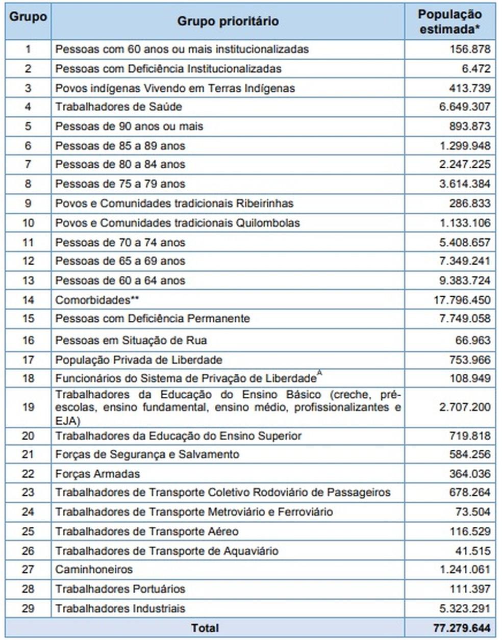 Grupos prioritários para vacinação contra a Covid-19. — Foto: Ministério da Saúde
