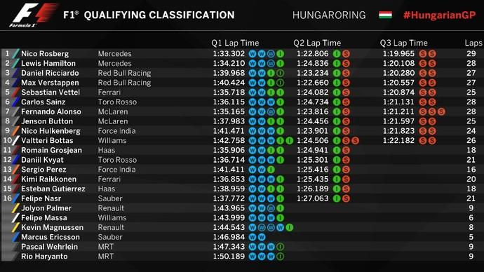 Resultado do treino classificatório para o GP da Hungria (Foto: Divulgação)