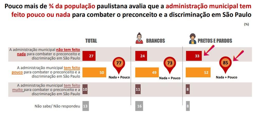Administração municipal tem feito pouco ou nada para combater o preconceito para 3/4 dos paulistanos — Foto: Rede Nossa SP