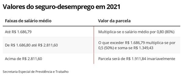 Seguro-desemprego é corrigido; parcelas vão até R$ 1,9 mil   Economia   G1