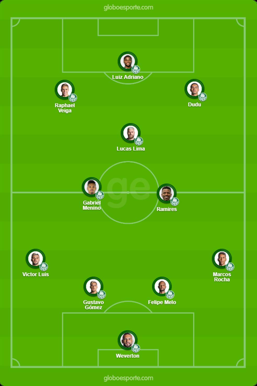 Palmeiras - provável time para estreia Paulista — Foto: GloboEsporte.com