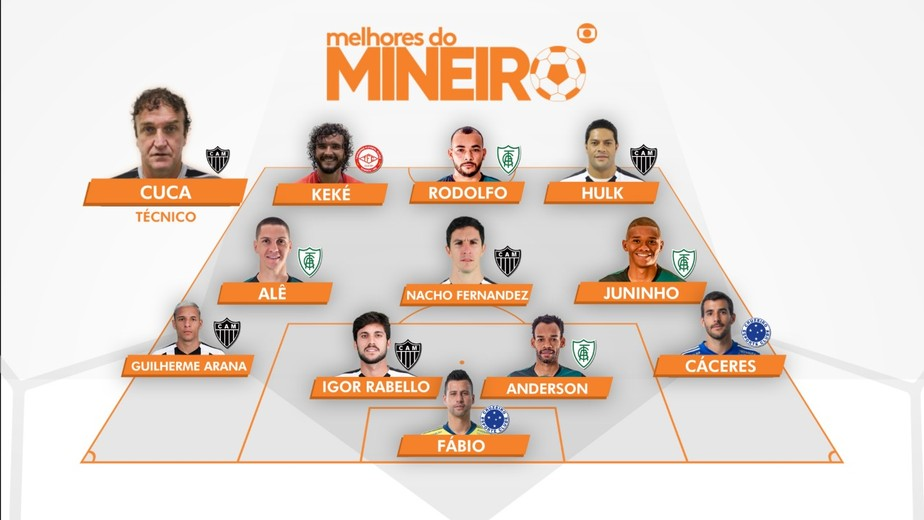 Fábio, do Cruzeiro, é eleito o Craque do Mineiro; Atlético-MG e América-MG dominam a seleção