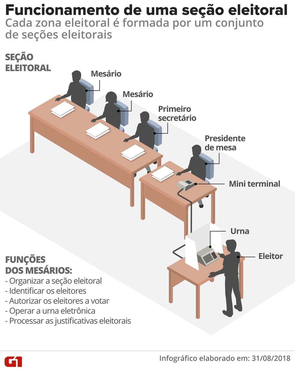 Funcionamento de uma seção eleitoral: cada zona eleitoral é formada por um conjunto de seções eleitorais (Foto: Betta Jaworski / G1)
