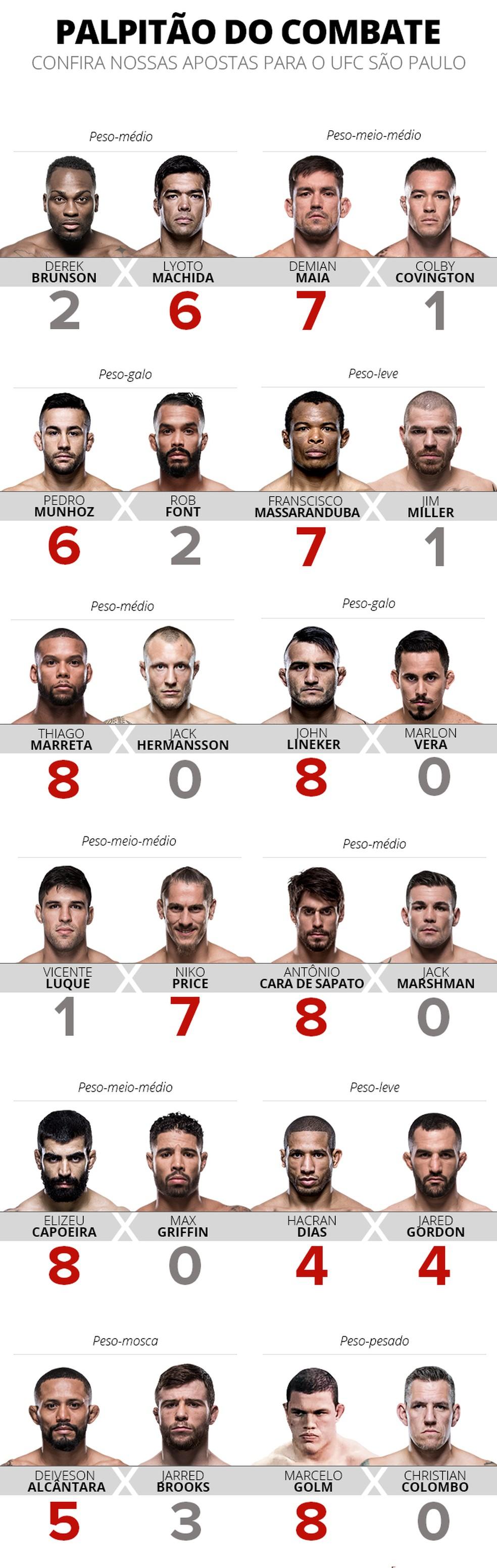 Info Palpitão Combate UFC São Paulo (Foto: Infoesporte)