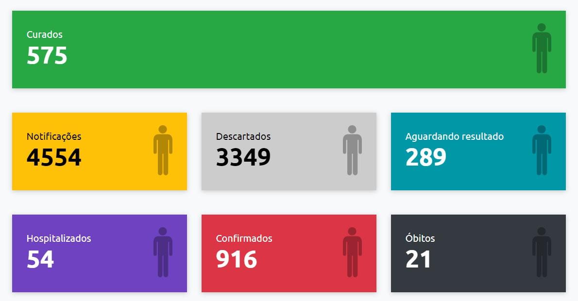 Boletim oficial aponta mais duas mortes confirmadas e 916 casos positivos de Covid-19 em Presidente Prudente