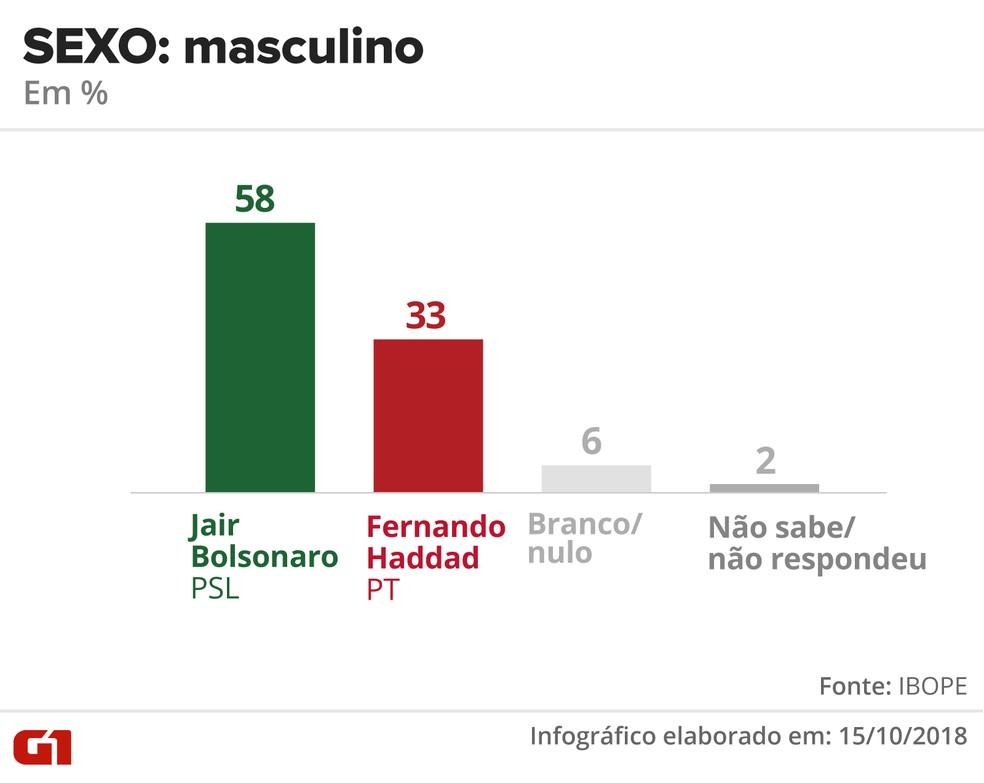 Pesquisa Ibope - 15 de outubro - intenção de voto por segmentos - sexo: masculino — Foto: Arte/G1