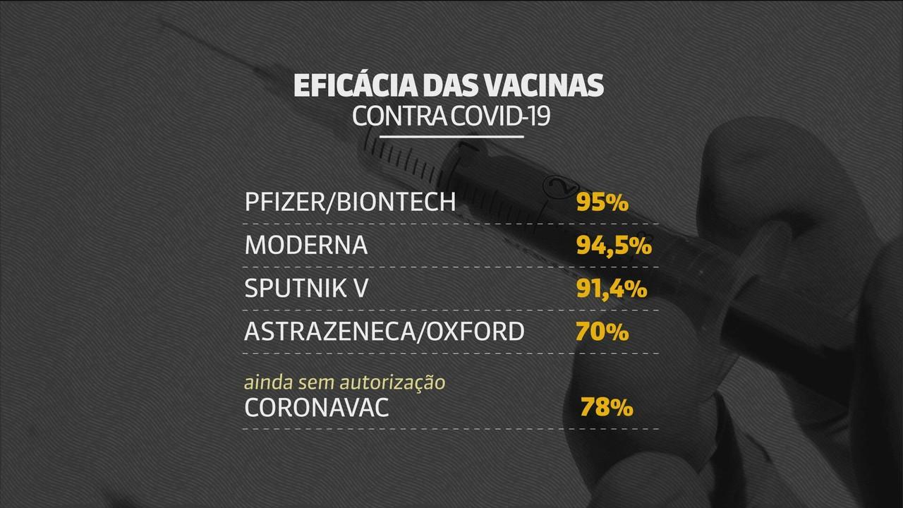 Veja a eficácia das vacinas contra a Covid-19