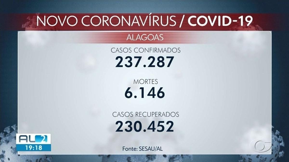 Mortes por Covid registradas em AL nas últimas 24 horas são de idosos com mais de 75 anos