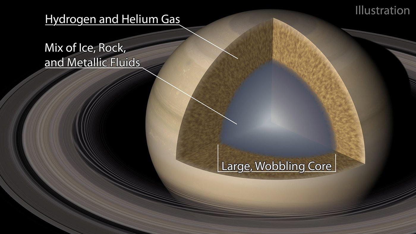 Ilustração mostra núcleo difuso de Saturno, formado por uma mistura lamacenta de gelo, rocha e fluidos metálicos (Foto: Caltech/R. Hurt (IPAC))