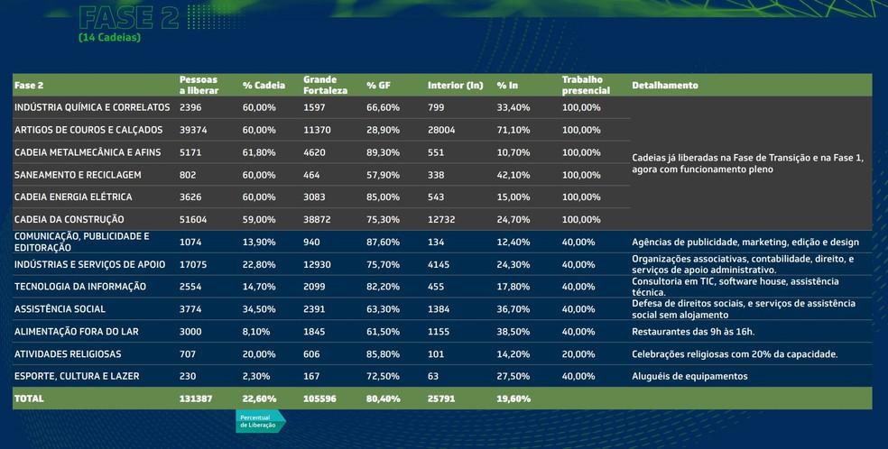 Segunda fase do plano de retomada econômica do Ceará — Foto: Governo do Ceará