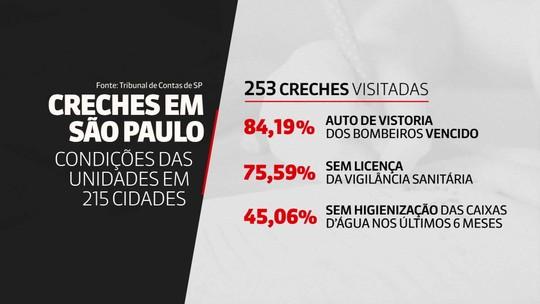 TCE-SP fiscaliza creches e encontra 84% com auto de vistoria dos bombeiros vencido