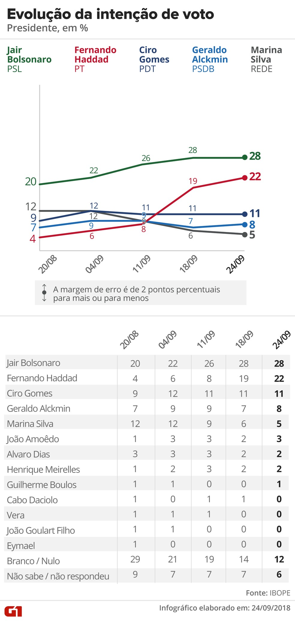 Pesquisa Ibope - 24 de setembro - Evolução da intenção de voto para presidente — Foto: Arte/G1