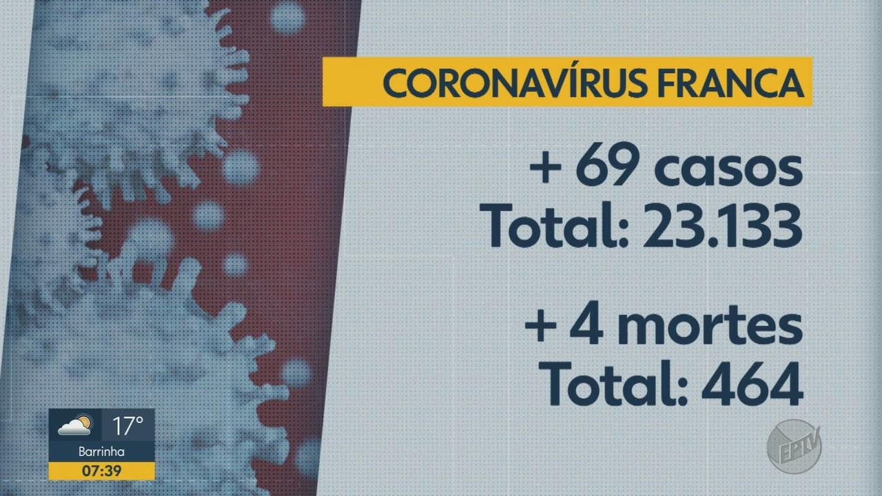 Veja os números da Covid-19 em Franca, SP