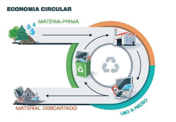 Economia circular  (Foto: Fotolia)