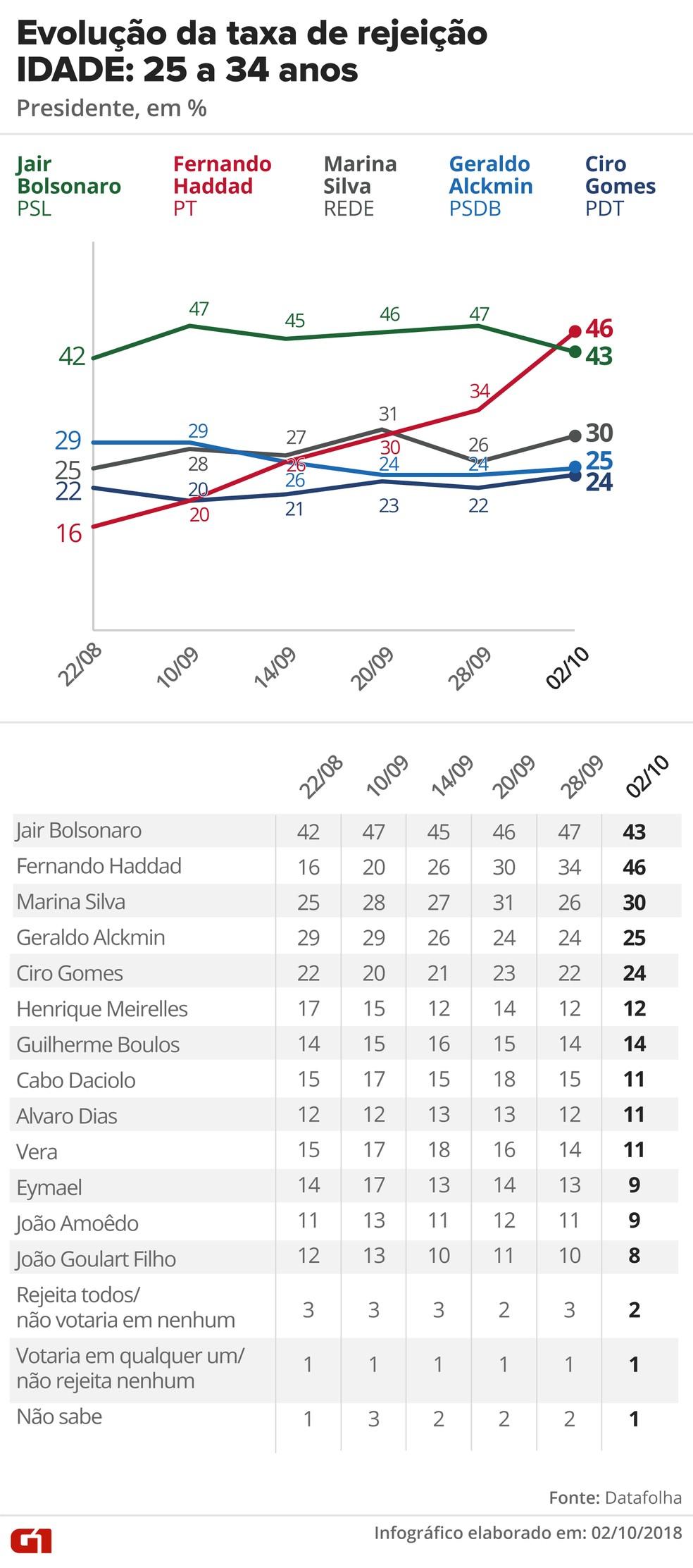 Pesquisa Datafolha, 2/10 para presidente - Rejeição - Idade: 25 a 34 anos — Foto: G1 Arte
