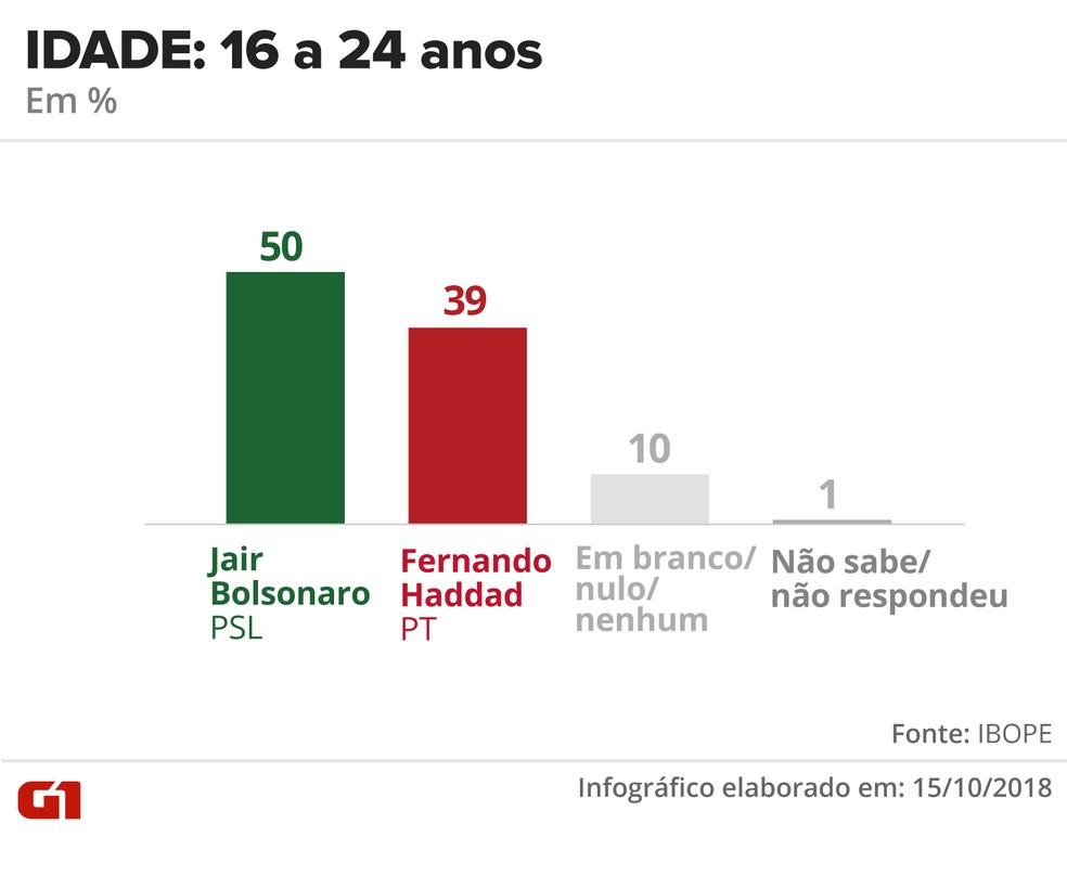 Pesquisa Ibope - 15 de outubro - intenção de voto por segmentos - idade: 16 a 24 anos — Foto: Arte/G1
