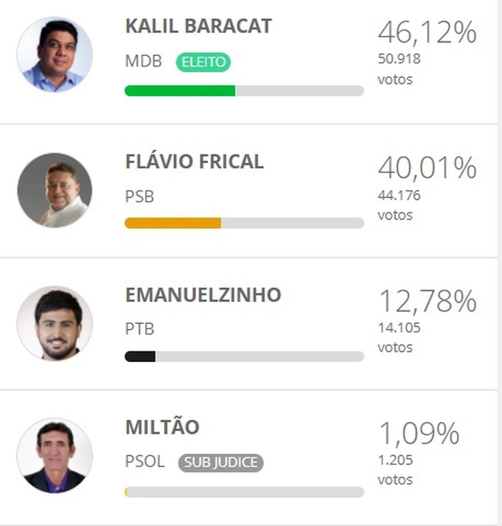 Veja votação de cada um dos quatro candidatos — Foto: Reprodução