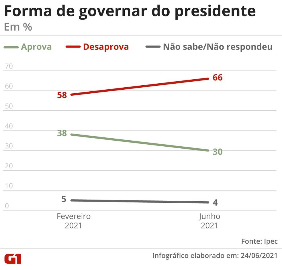 Forma de governar do presidente — Foto: Guilherme Gomes/G1
