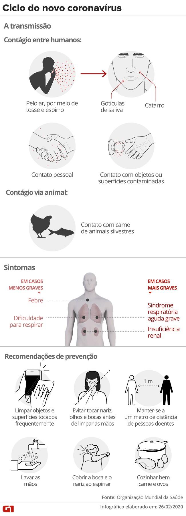 Secretaria da Saúde monitora 30 pessoas que tiveram contato com 1º caso de contaminação por coronavírus no país