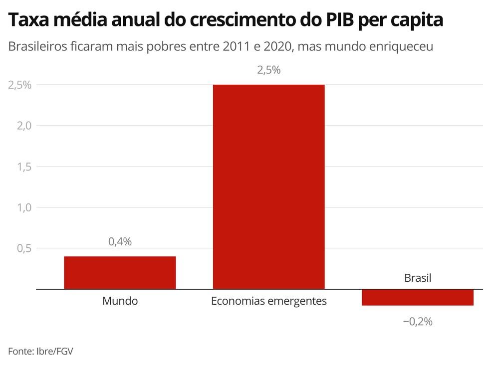 Taxa média anual do crescimento do PIB per capita — Foto: Economia G1