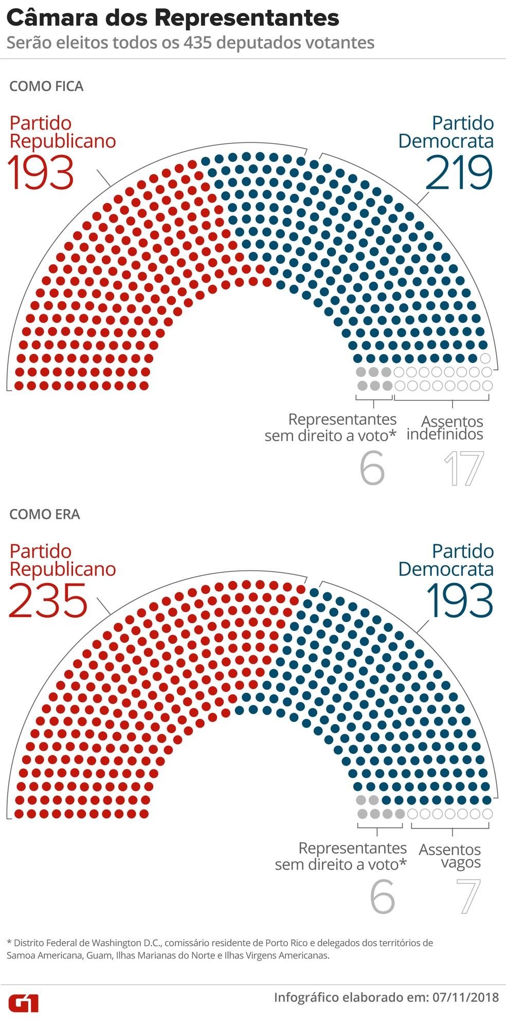 Mapa da Câmara de Representantes dos EUA  — Foto: Juliane Souza/ G1