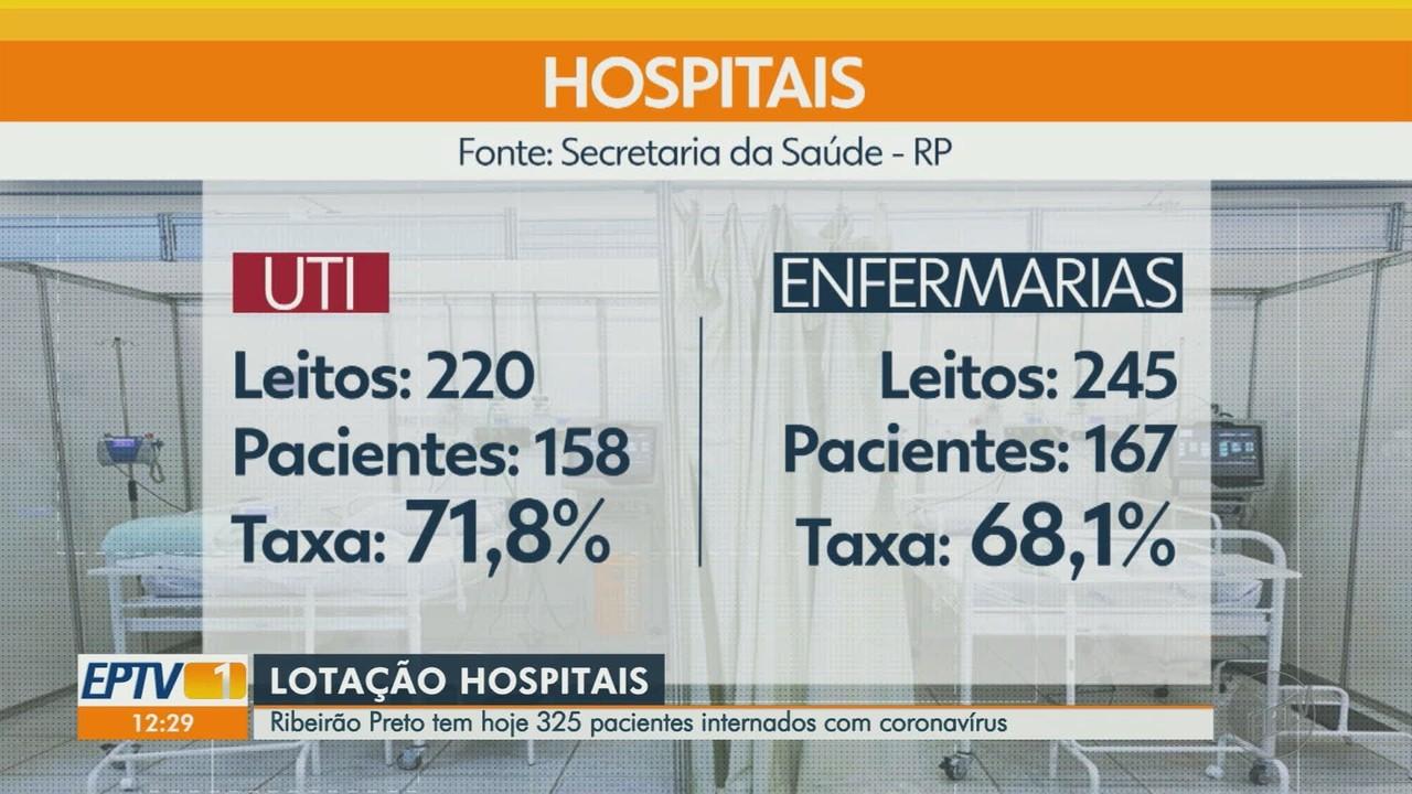 Covid-19: veja os dados da pandemia em Ribeirão Preto