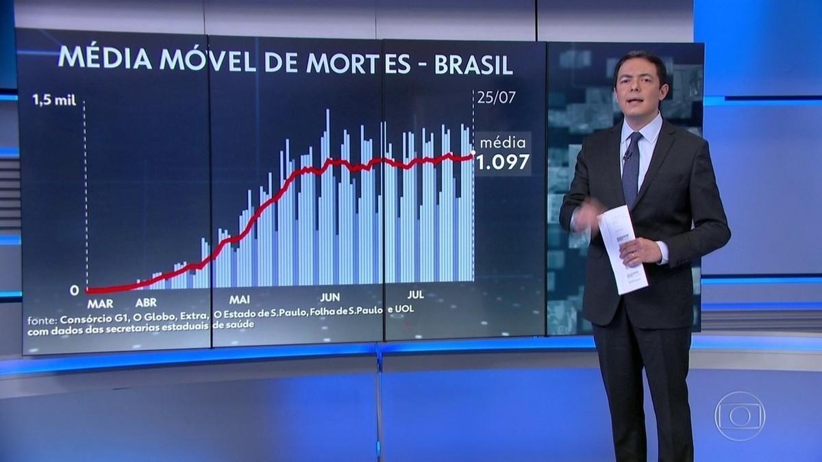 Brasil tem a maior média móvel de mortes desde o início da pandemia São 1.097 óbitos, em média, por dia. – G1