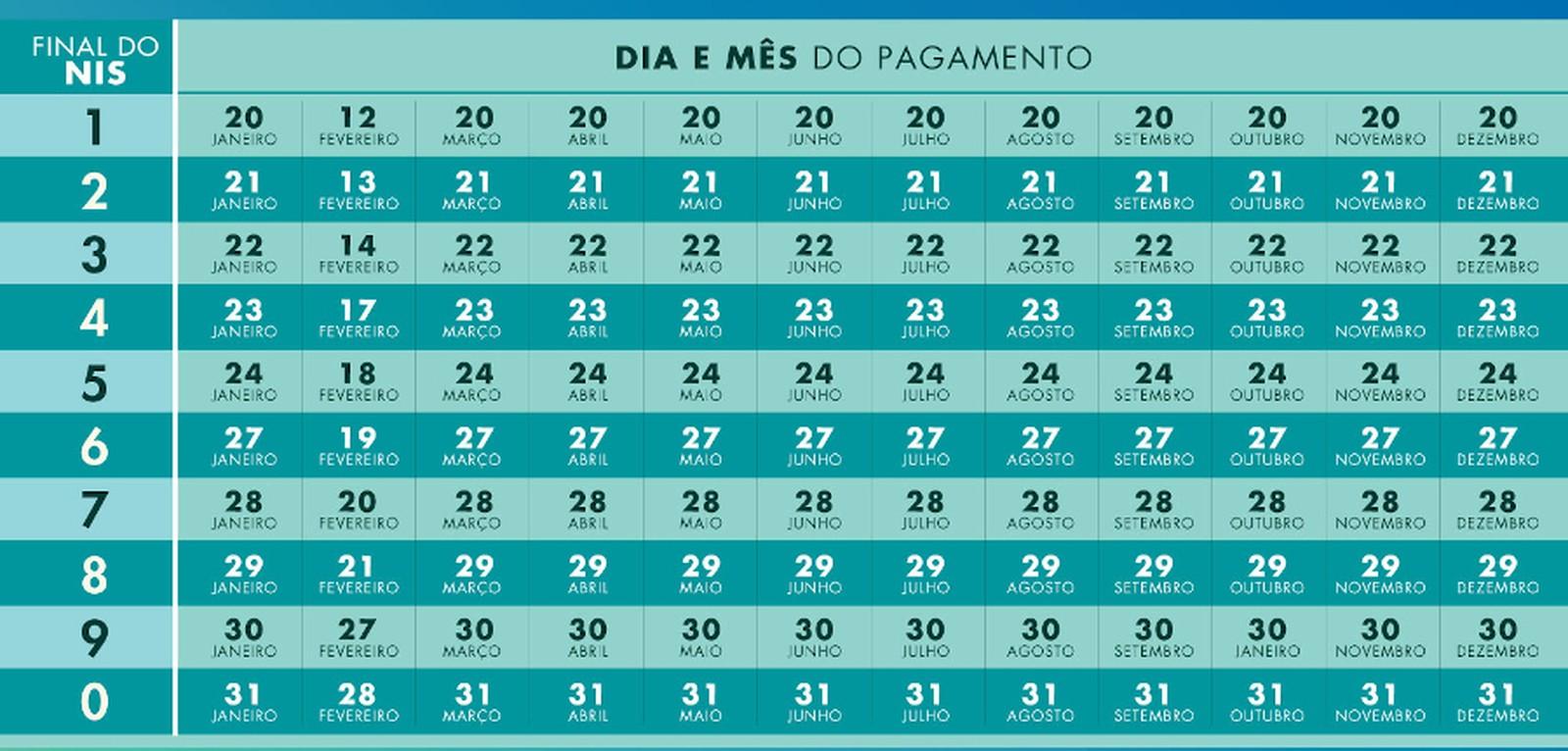 Calendario do Bolsa Familia em 2020 (imagem: Reprodução Secretaria Especial do Desenvolvimento Social