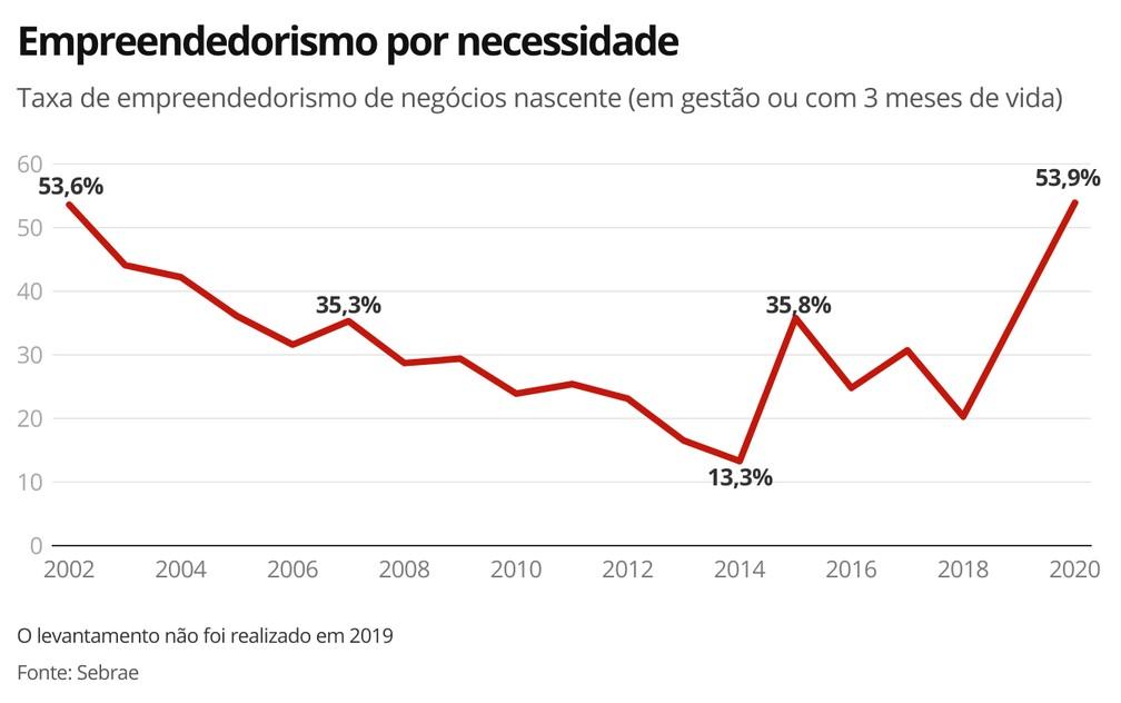 Empreendedorismo por necessidade — Foto: Economia/G1